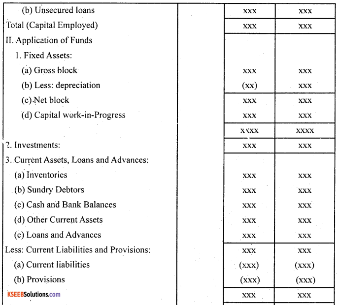 2nd PUC Accountancy Question Bank Chapter 3 Financial Statements of a Company - 4