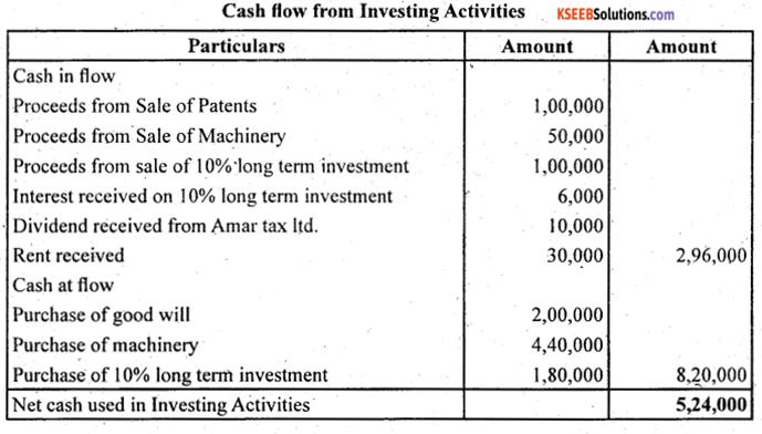 2nd PUC Accountancy Question Bank Chapter 6 Cash Flow Statement - 17