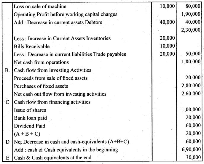 2nd PUC Accountancy Question Bank Chapter 6 Cash Flow Statement - 23