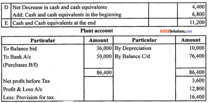 2nd PUC Accountancy Question Bank Chapter 6 Cash Flow Statement - 29