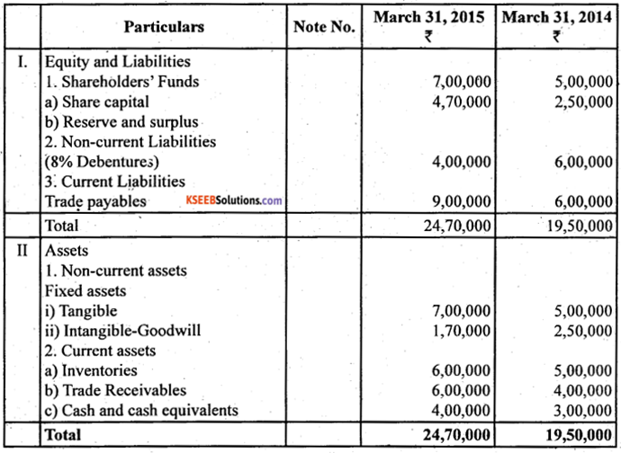 2nd PUC Accountancy Question Bank Chapter 6 Cash Flow Statement - 30