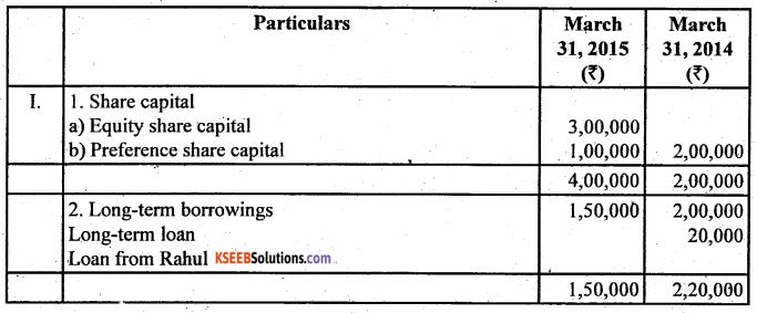 2nd PUC Accountancy Question Bank Chapter 6 Cash Flow Statement - 34