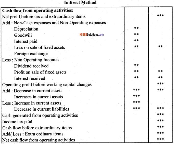 2nd PUC Accountancy Question Bank Chapter 6 Cash Flow Statement - 4