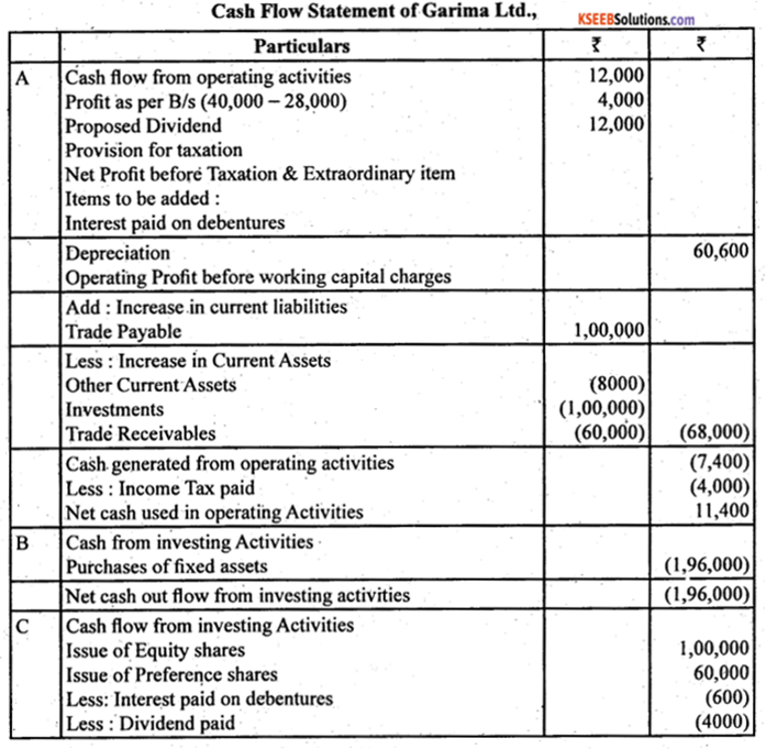 2nd PUC Accountancy Question Bank Chapter 6 Cash Flow Statement - 41