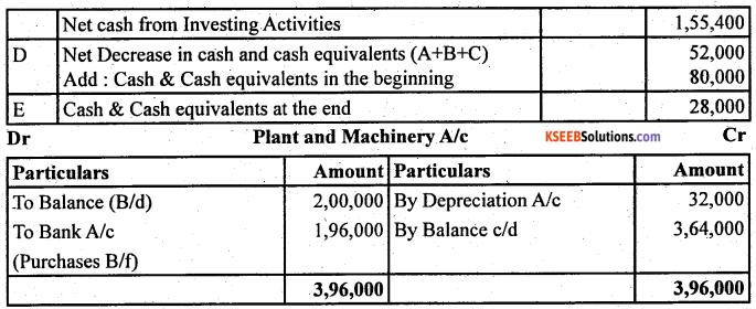 2nd PUC Accountancy Question Bank Chapter 6 Cash Flow Statement - 42