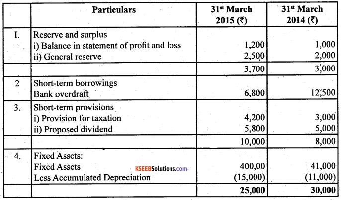 2nd PUC Accountancy Question Bank Chapter 6 Cash Flow Statement - 44