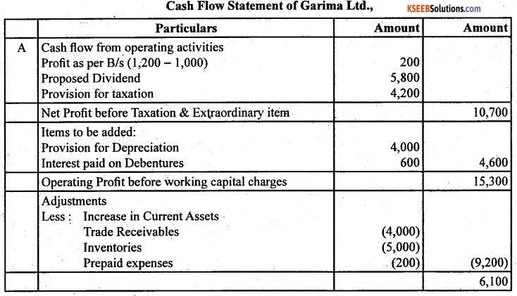 2nd PUC Accountancy Question Bank Chapter 6 Cash Flow Statement - 45