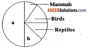 2nd PUC Biology Question Bank Chapter 15 Biodiversity and Conservation 5