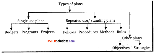 2nd PUC Business Studies Model Question Paper 4 with Answers 1