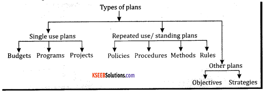 2nd PUC Business Studies Model Question Paper 5 with Answers 3