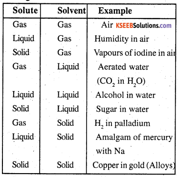 2nd PUC Chemistry Question Bank Chapter 2 Solutions - 0
