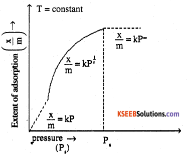 2nd PUC Chemistry Question Bank Chapter 5 Surface Chemistry - 1