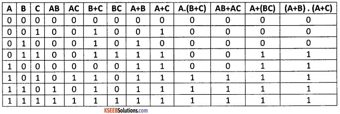 2nd PUC Computer Science Boolean Algebra One Mark Questions and Answers 83