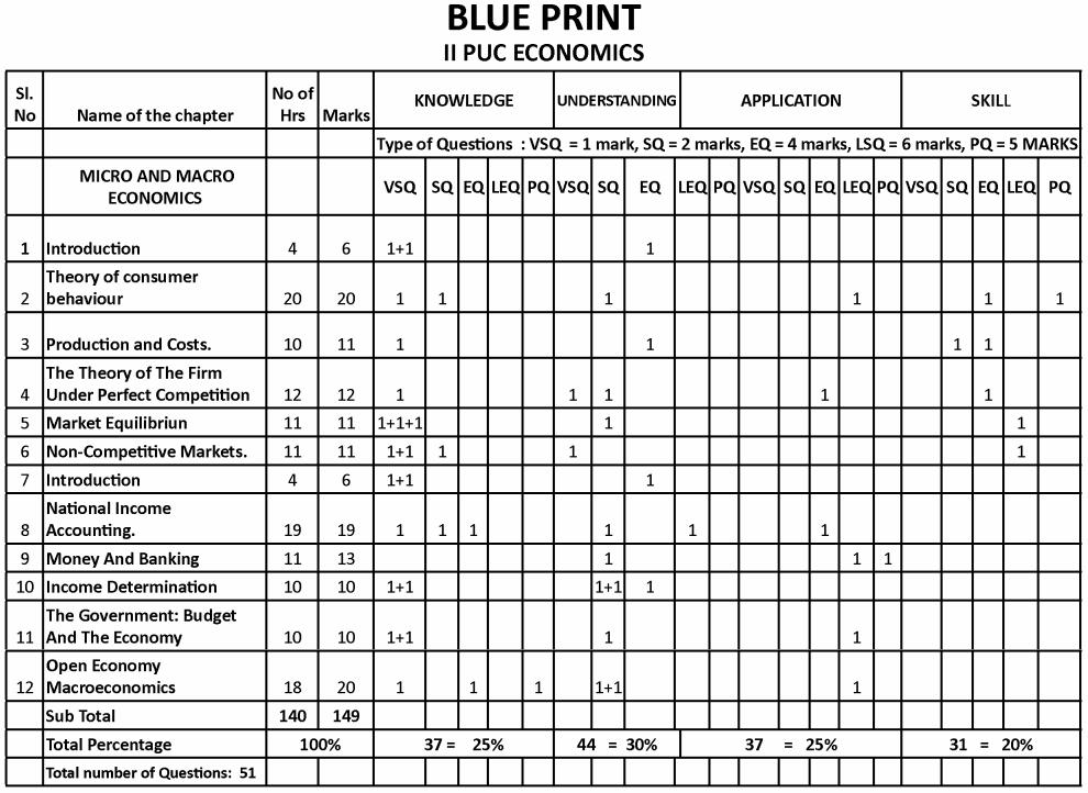 2nd PUC Economics Blue Print of Model Question Paper 1