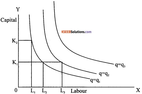 2nd PUC Economics Model Question Paper 2 with Answers image - 4