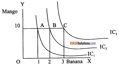 2nd PUC Economics Model Question Paper 3 with Answers image - 11