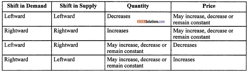2nd PUC Economics Model Question Paper 3 with Answers image - 13