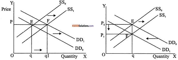 2nd PUC Economics Model Question Paper 3 with Answers image - 14