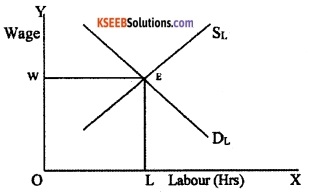2nd PUC Economics Model Question Paper 3 with Answers image - 2