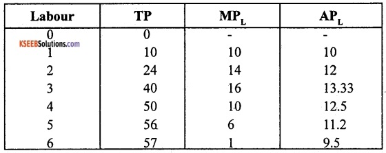 2nd PUC Economics Model Question Paper 3 with Answers image - 3