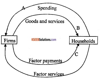 2nd PUC Economics Model Question Paper 3 with Answers image - 5