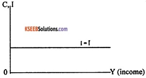 2nd PUC Economics Model Question Paper 3 with Answers image - 6