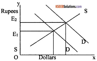 2nd PUC Economics Model Question Paper 3 with Answers image - 9