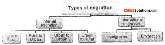 2nd PUC Geography Previous Year Question Paper March 2015 - 2