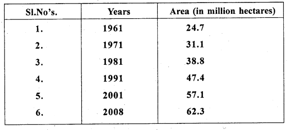 2nd PUC Geography Previous Year Question Paper March 2018 - 4
