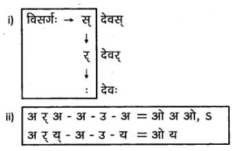 2nd PUC Sanskrit Textbook Answers Vyakaran सन्धिप्रकरणम् 10
