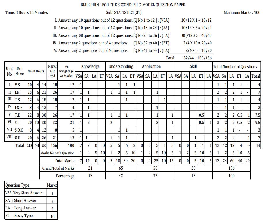 2nd PUC Statistics Blue Print of Model Question Paper 1