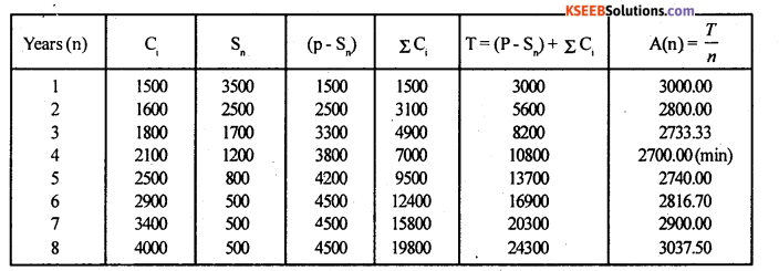 2nd PUC Statistics Model Question Paper 3 with Answers - 32