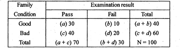 2nd PUC Statistics Previous Year Question Paper June 2017 - 20
