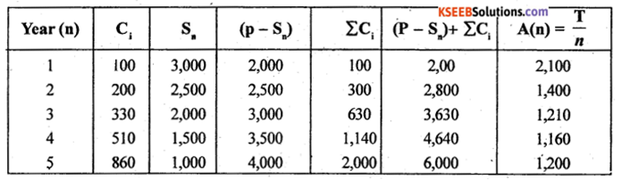 2nd PUC Statistics Previous Year Question Paper June 2017 - 26