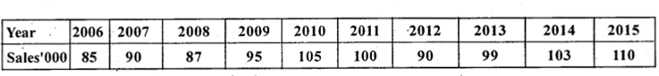 2nd PUC Statistics Previous Year Question Paper March 2018 - 11