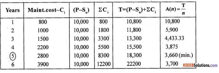 2nd PUC Statistics Previous Year Question Paper March 2018 - 28
