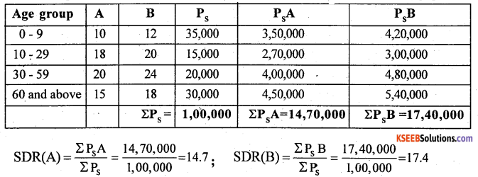 2nd PUC Statistics Previous Year Question Paper March 2018 - 30