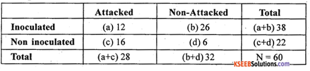 2nd PUC Statistics Previous Year Question Paper March 2018 - 59