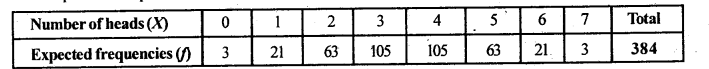 2nd PUC Statistics Question Bank Chapter 5 Theoretical Distribution - 116