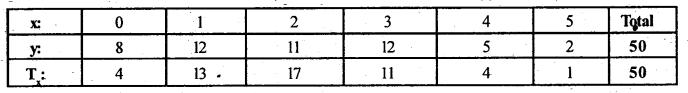 2nd PUC Statistics Question Bank Chapter 5 Theoretical Distribution - 119