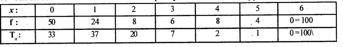 2nd PUC Statistics Question Bank Chapter 5 Theoretical Distribution - 130