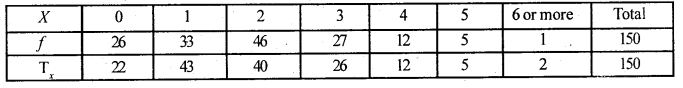 2nd PUC Statistics Question Bank Chapter 5 Theoretical Distribution - 66