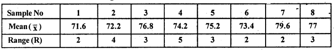 2nd PUC Statistics Question Bank Chapter 7 Statistical Quality Control - 14