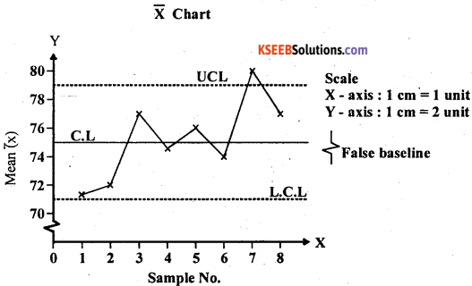 2nd PUC Statistics Question Bank Chapter 7 Statistical Quality Control - 15