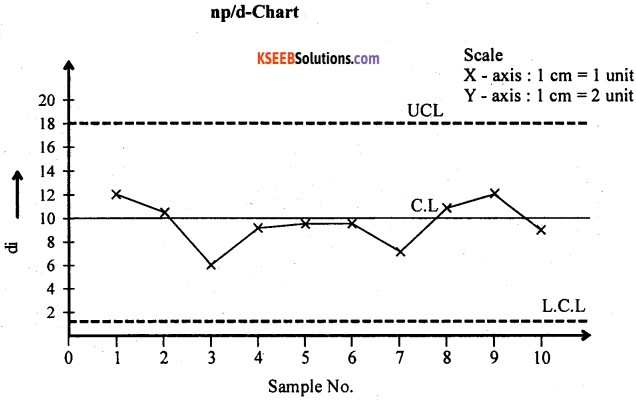 2nd PUC Statistics Question Bank Chapter 7 Statistical Quality Control - 21