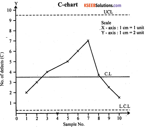2nd PUC Statistics Question Bank Chapter 7 Statistical Quality Control - 24