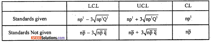 2nd PUC Statistics Question Bank Chapter 7 Statistical Quality Control - 4
