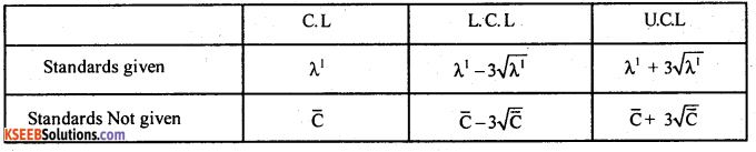 2nd PUC Statistics Question Bank Chapter 7 Statistical Quality Control - 5