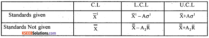 2nd PUC Statistics Question Bank Chapter 7 Statistical Quality Control - 6