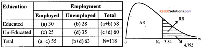 2nd PUC Statistics previous year Question paper March 2015 - 56
